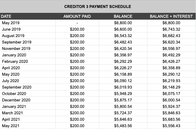 Debt Payment Schedule
