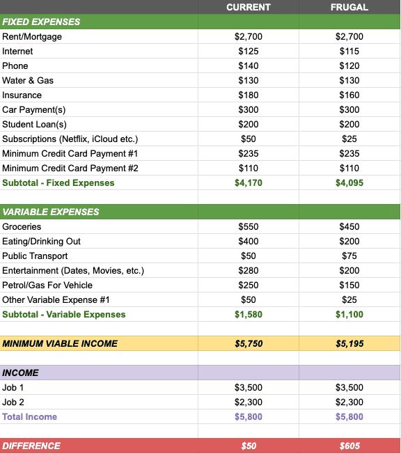 Minimum Viable Income Calculator